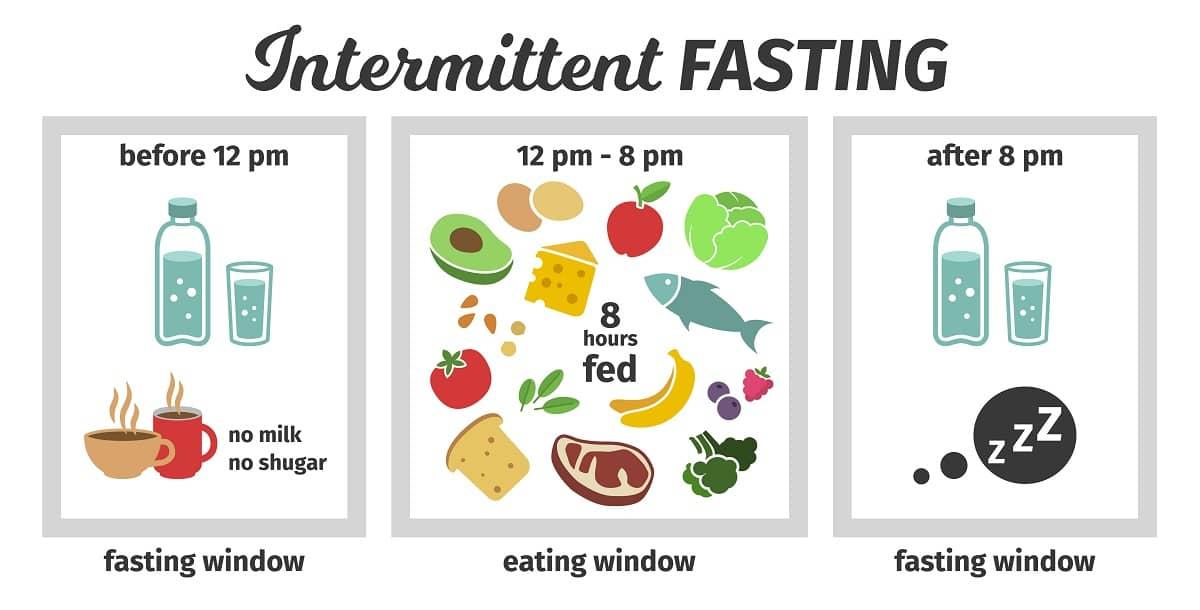 The 16:8 Intermittent Fasting Method