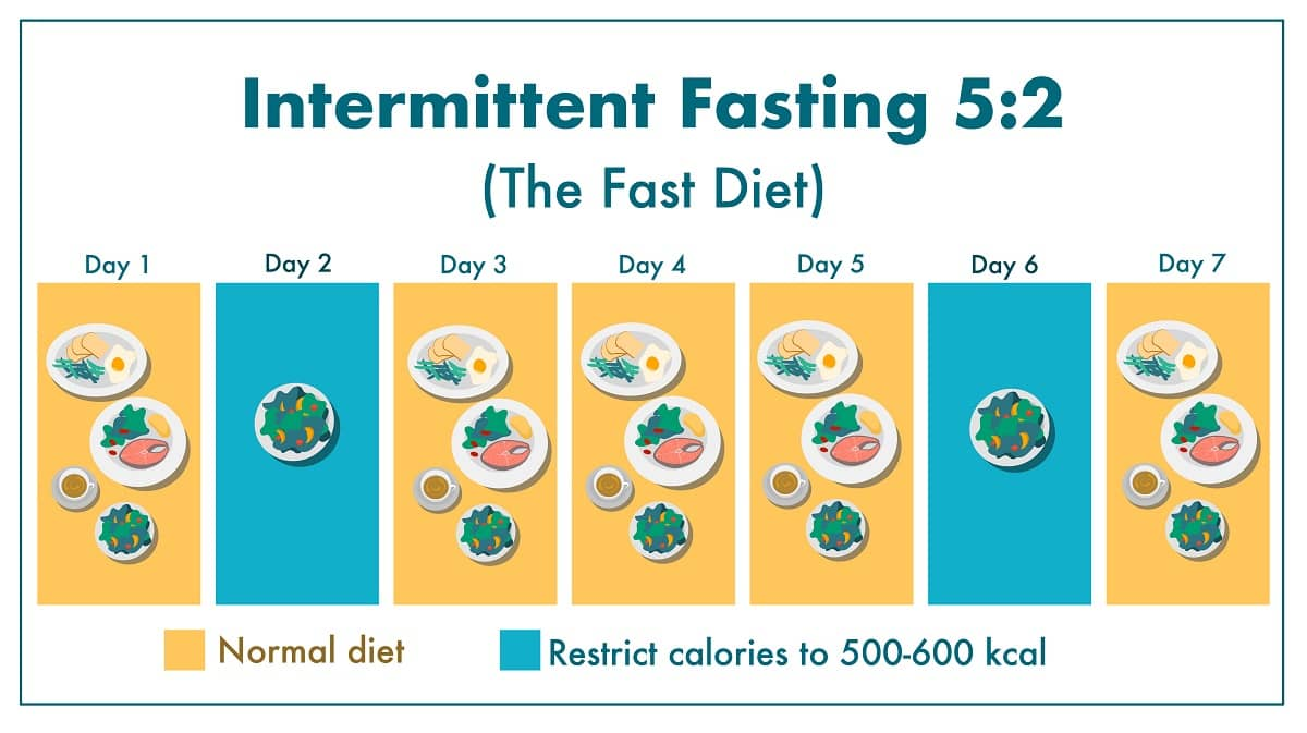 The 5:2 fasting method